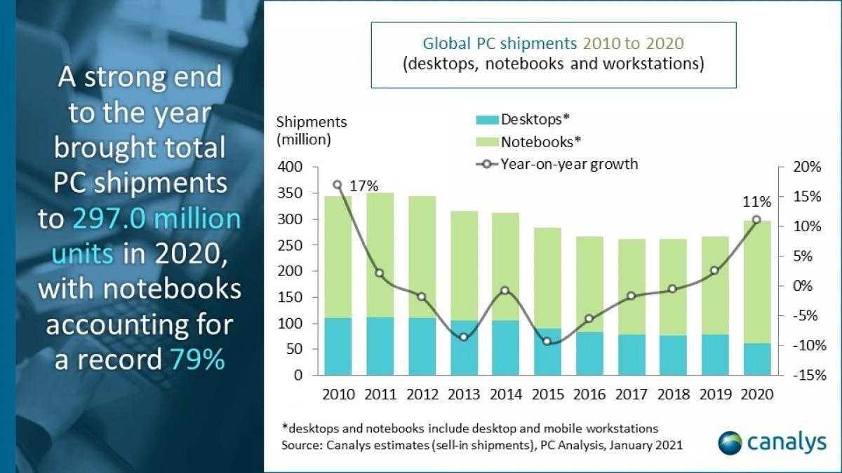 Canalys: рынок ПК вырос на 25% в четвертом квартале 2020 года по сравнению с аналогичным периодом прошлого года
