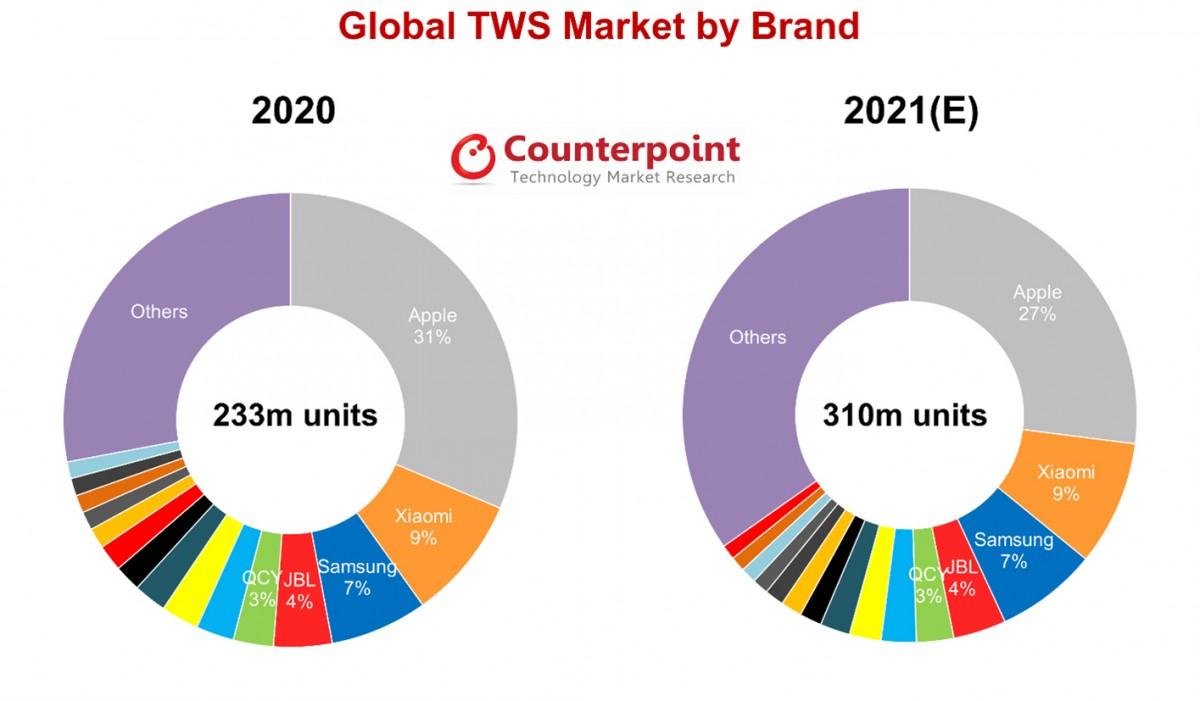 Counterpoint прогнозирует поставки 310 миллионов наушников TWS в 2021 году
