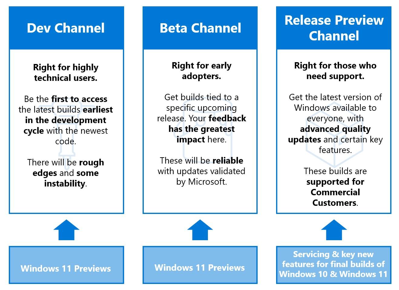 Microsoft выпускает первую бета-версию Windows 11