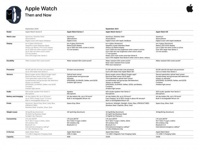 Подробная спецификация Apple Watch Series 7 (источник: @alixrezax)