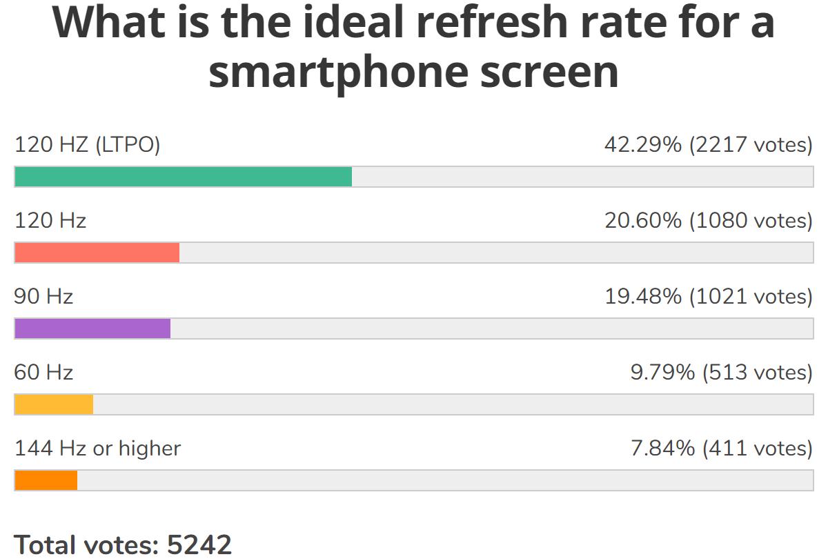 Результаты еженедельного опроса: экран с высокой частотой обновления - это необходимо почти для половины пользователей