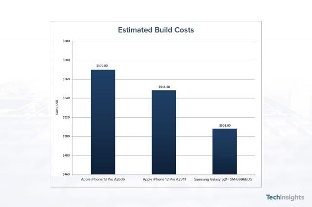 Ориентировочная стоимость сборки iPhone 13 Pro, iPhone 12 Pro и Samsung Galaxy S21 + (источник: TechInsights))